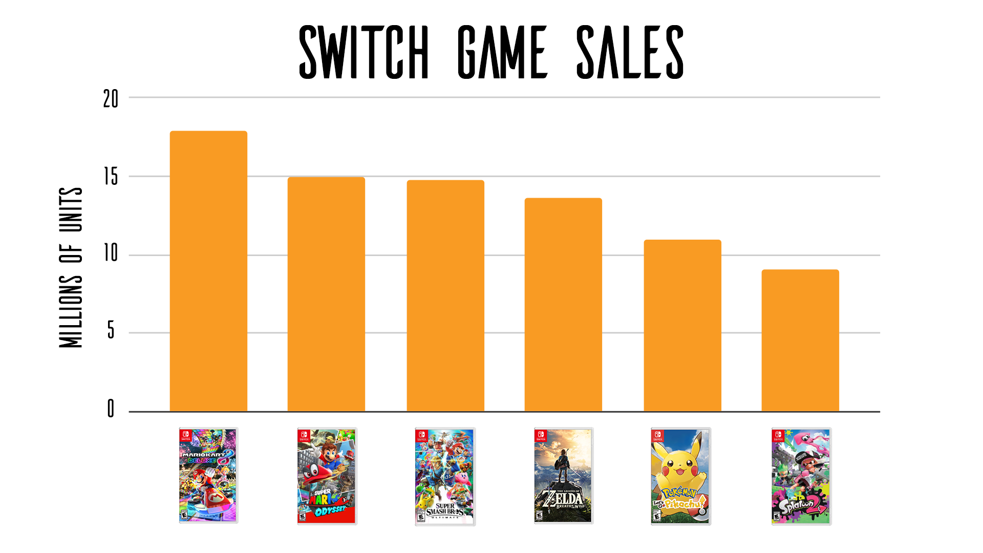 graph showing mario kart is the best selling switch game currently